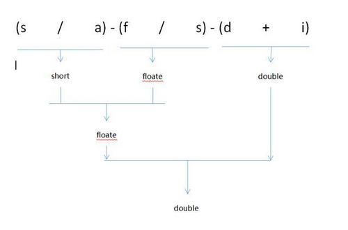 Java 变量、表达式和数据类型详解