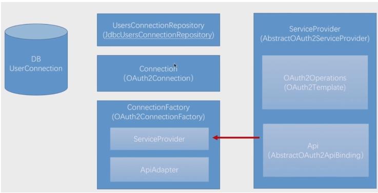 19.SpringSecurity-开发QQ登录-ServiceProvider开发