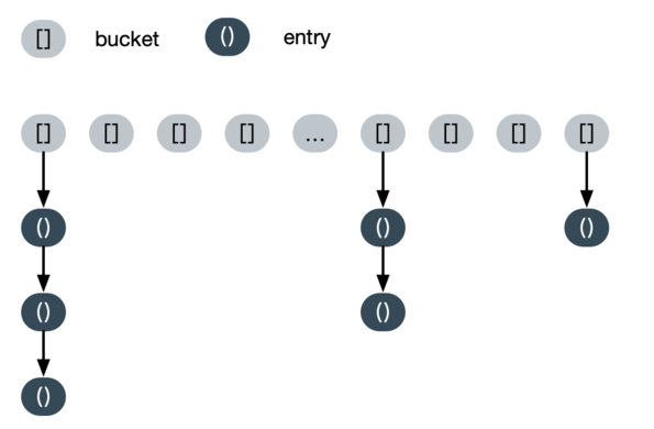 Java -- 字符串常量池介绍
