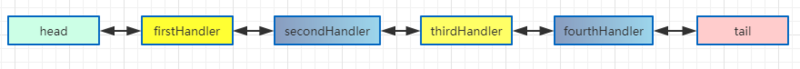 网络编程 - Netty(ChannelHandler、ChannelHandlerContext)