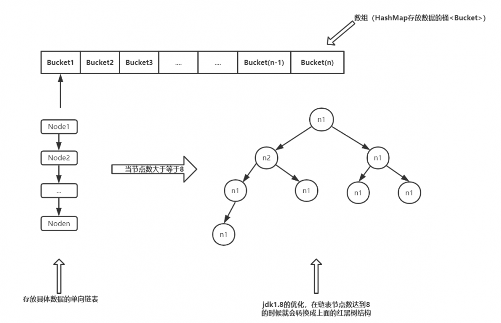HashMap源码分析(基于jdk1.8)
