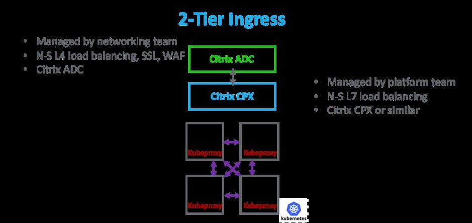 云原生资深专家:如何选择一个最佳微服务代理架构?