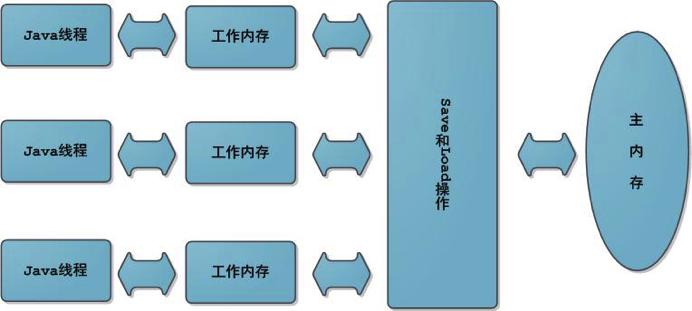 进阶 | JVM 深入解析(12000 字总结)