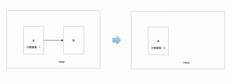 「每日五分钟,玩转JVM」:两种算法