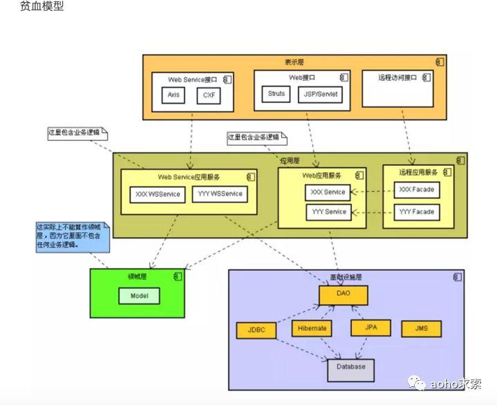 由Spring应用的瑕疵谈谈DDD的概念与应用(二)