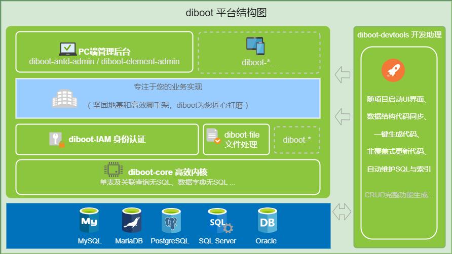 Diboot 2.0.5 发布,自动化开发助理