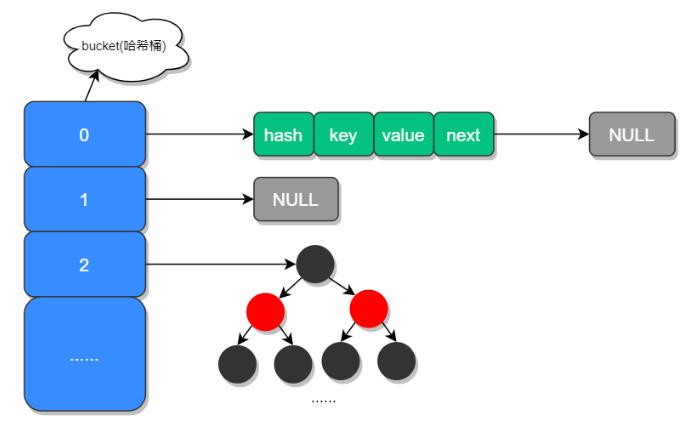 HashMap 底层实现原理分析