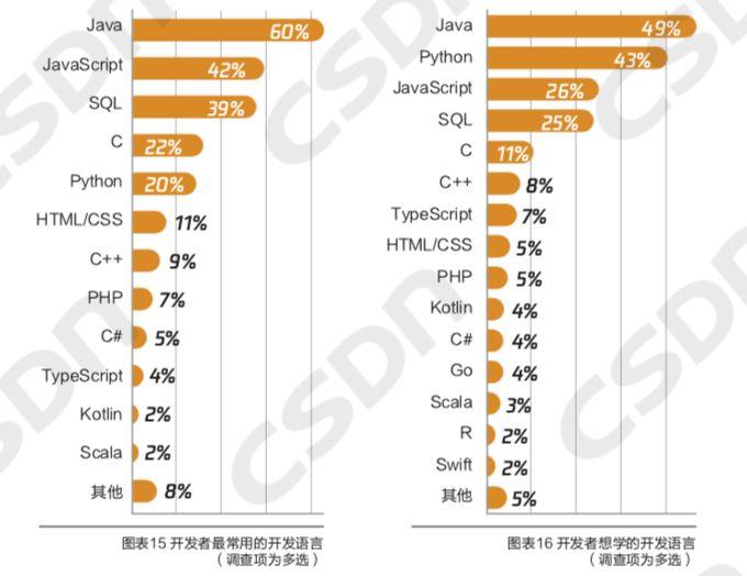 中国开发者真实画像:Java长盛,偏爱Windows操作系统,鲜少参与开源项目