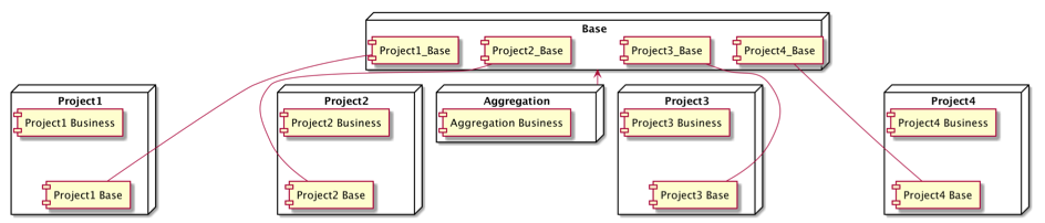 微服务公用代码组织实践