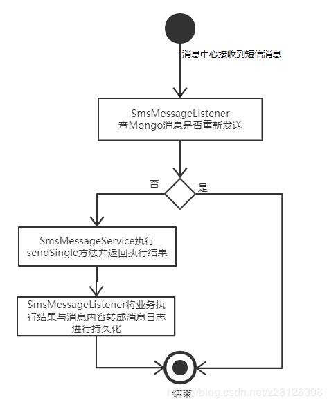 聊聊MQ与基于Spring Boot RocketMQ搭建一个消息中心的过程