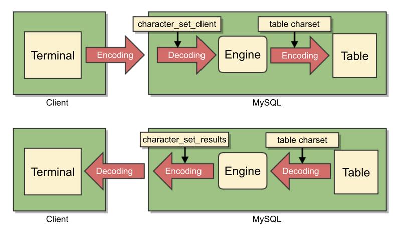 专治MySQL乱码问题