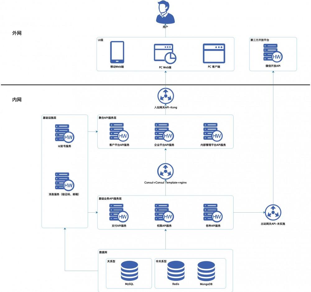 .Net微服务实战之技术选型篇