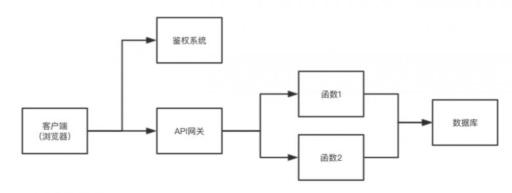 Serverless 架构与事件规范
