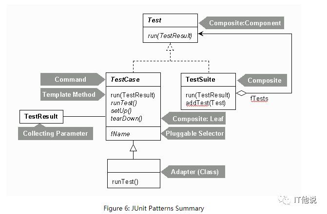 JUnit 中的设计模式