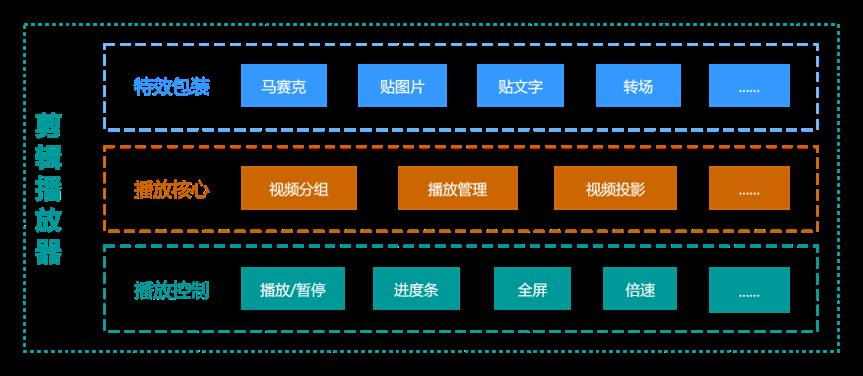 爱奇艺云剪辑 Web 端的技术实现