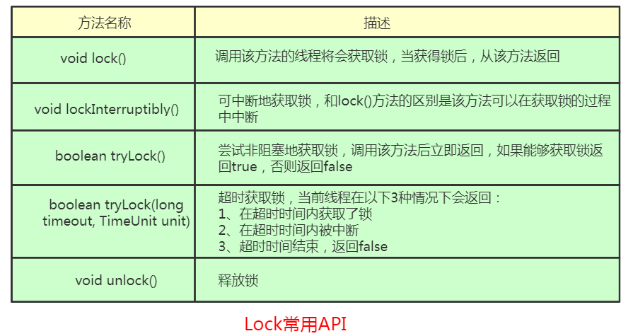 java之AQS和显式锁