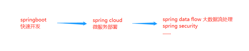 SpringBoot1.5.x版本回忆录之配置文件