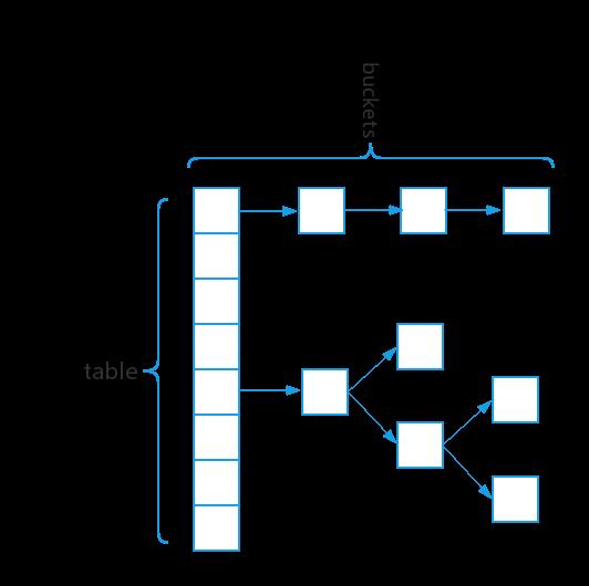 java常用容器简要性能分析(List。Map。Set)
