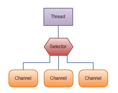 图解Java IO模型(二)
