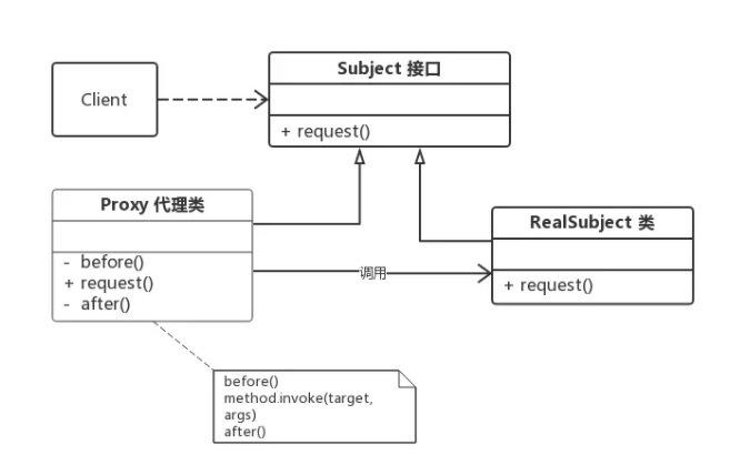 Java代理模式及动态代理详解