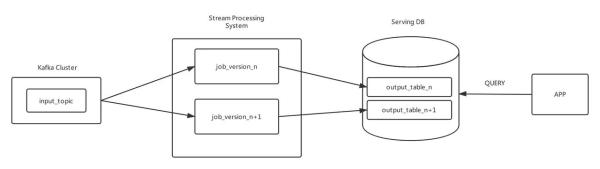 调研了10家公司的技术架构,我总结出了一套大数据平台的套路