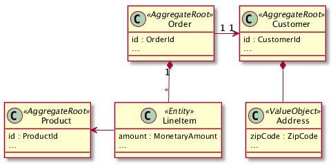 使用Java实现DDD持久性构建机制,避免JPA等基础设施污染领域模型 - Oliver Drotbohm