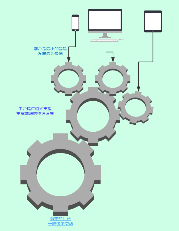 Springcloud + RocketMQ 解决分布式事务