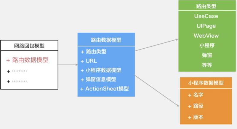 微信支付跨平台软件架构