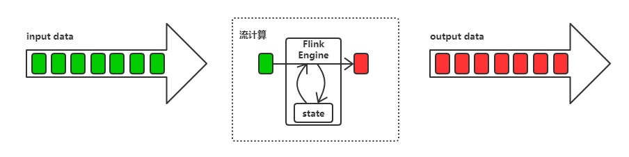 Flink —— 基本组件与 WordCount