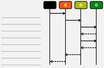 如何设计分层架构和交互接口 API ?