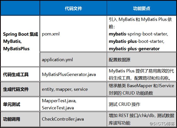 【Web服务开发】基于Java开发代驾定位系统,2天完成脚手架