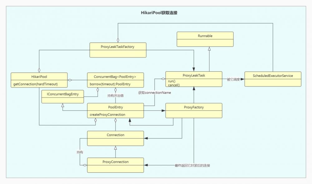 优秀开源代码解析(二)HikariPool(一)初识