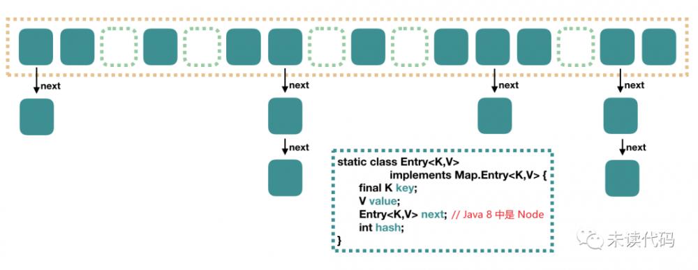 最通俗易懂的 HashMap 源码分析解读