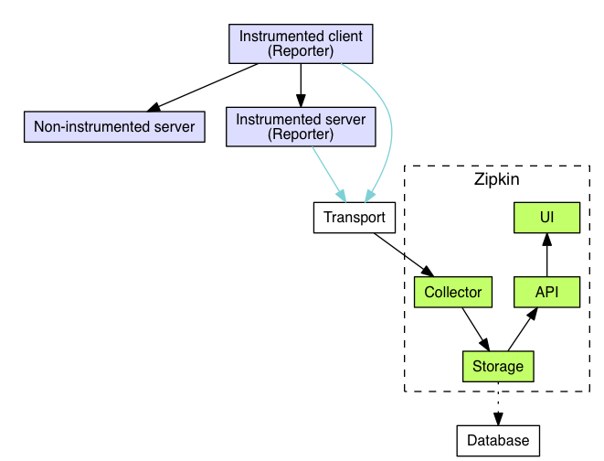 zipkin:打造自己的链路跟踪系统(一) 原 荐