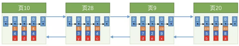 JAVA面试系列 - MySQL InnoDB 索引介绍