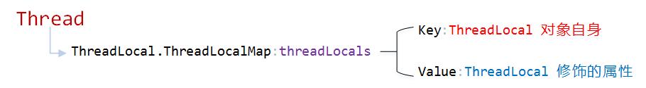 探秘 ThreadLocal 的实现机制与小地雷 原 荐