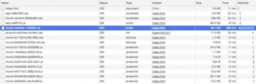 我是如何提高Spring Boot+Vue前后端分离项目首页加载速度的?
