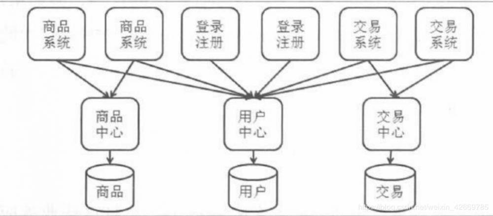 【概述篇】分布式架构的演进过程