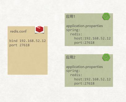 使用 Jenkins + Ansible 实现跨应用配置管理