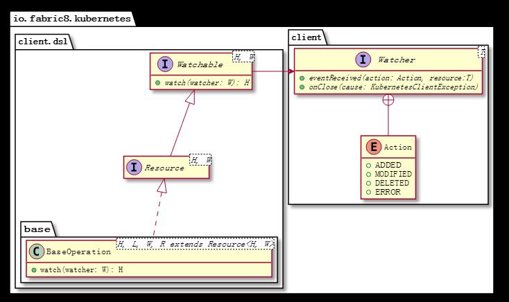 用 Java 开发自己的 Kubernetes 控制器,想试试吗?