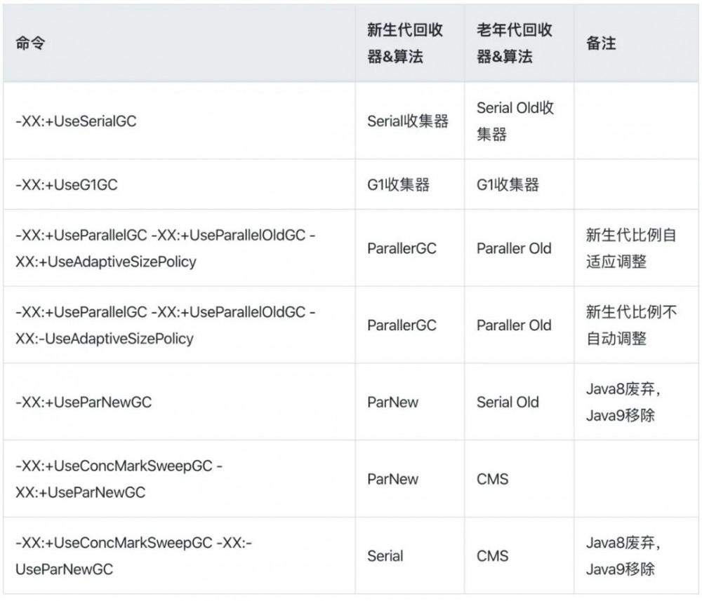 JVM 常用参数以及命令
