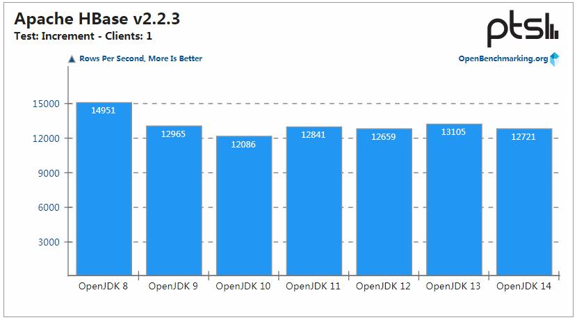 OpenJDK 14 性能保持提升,但 OpenJDK 8 仍是最强王者