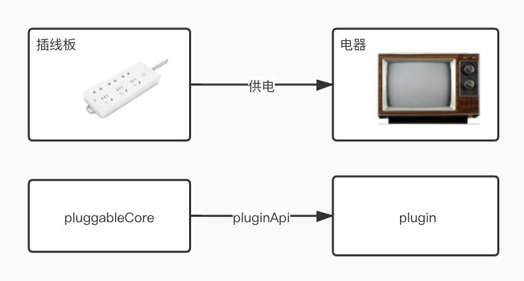 前端插件化架构的思考