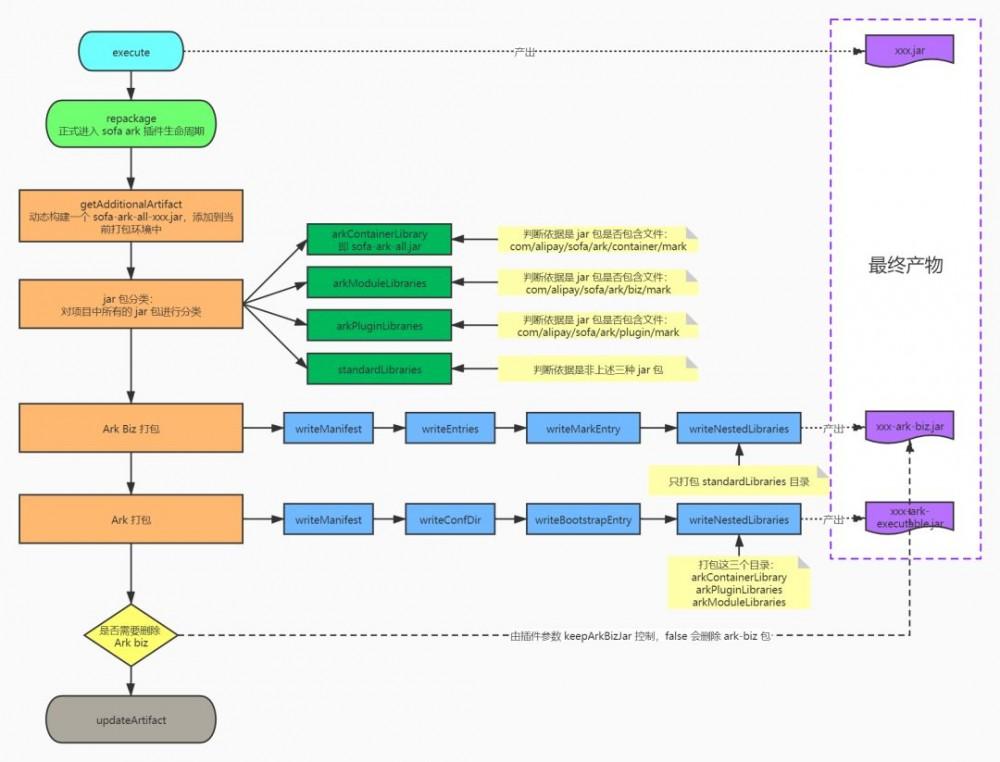 蚂蚁金服轻量级类隔离框架 Maven 打包插件解析 | SOFAArk 源码解析