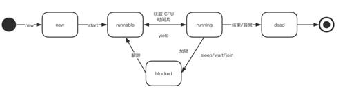 Java 基础篇——线程