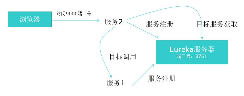 使用IDEA搭建第一个Spring Cloud项目(图解)