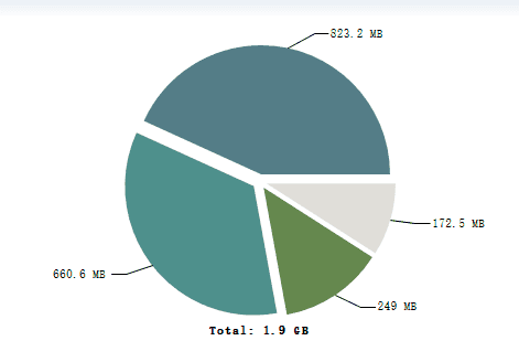 生产环境JVM内存溢出案例分析