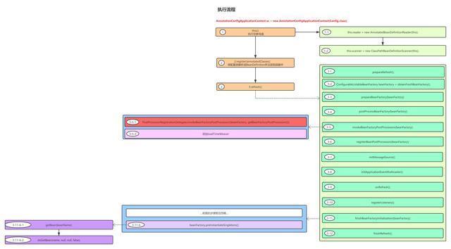 Spring官网阅读系列(八):容器的扩展点(BeanPostProcessor)