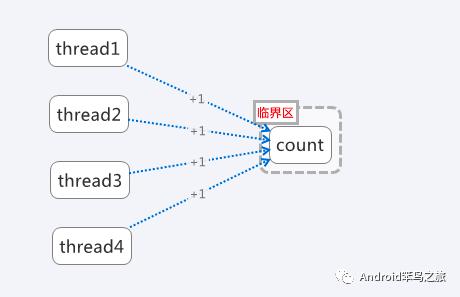 一篇文章看懂java并发编程