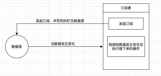 理解观察者模式——用Angular的httpClient来解释观察者